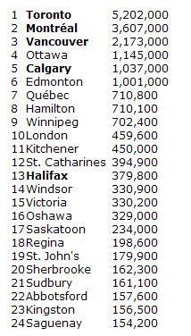 Study English in Canada. www.canada-esl.com. Cities in Canada.
