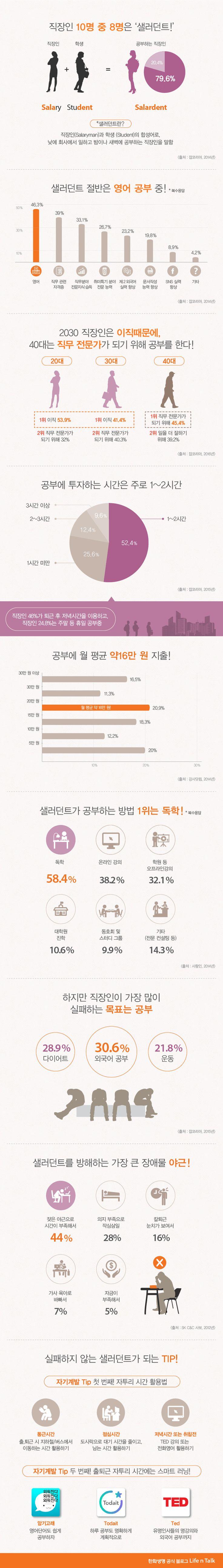 [Infographic] 공부하는 직장인 샐러던트에 관한 인포그래픽
