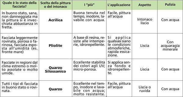 Architetto Di Leo Leonardo - Come pitturare le pareti: la tinteggiatura delle Pareti esterne