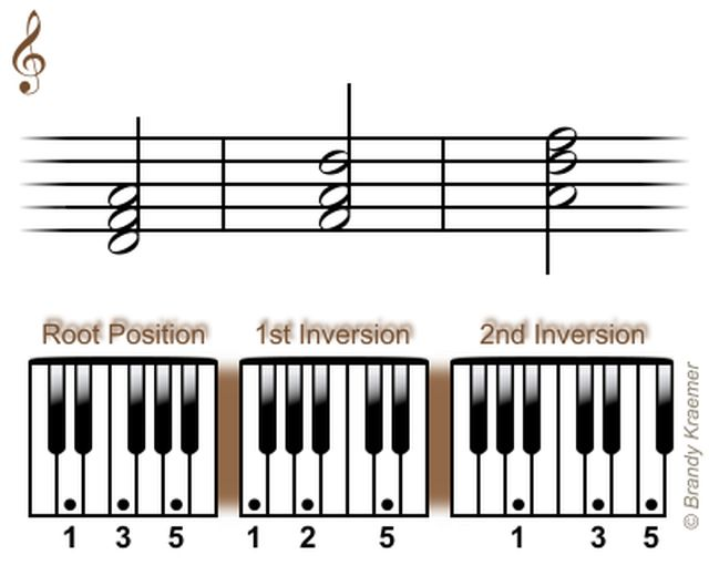 Best Piano Images On   Music Theory Piano And Pianos