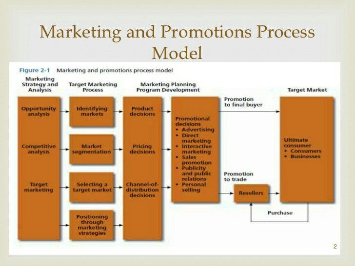marketing process model View notes - 9:15:16 from mejo 475 at university of north carolina an  expanded model of the marketing process needs, wants, demands strategic  planning:.