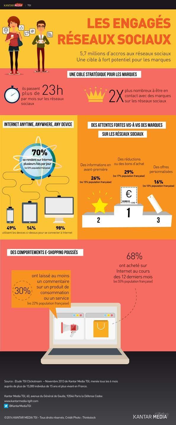 Les engagements dans les réseaux sociaux en France