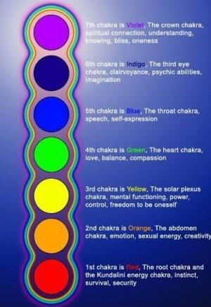 tumblr_m5ds6256uc1rynsgvo1_400: Charkra, Spiritual, Chakras Colors Crystals, Google Search, Energy Healing, Namaste