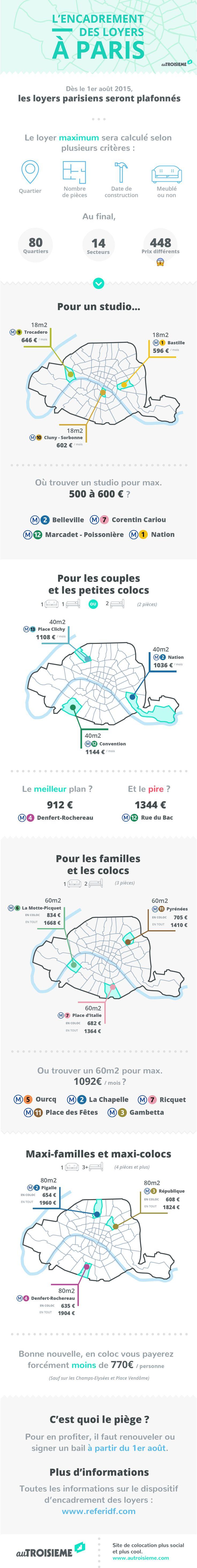 Encadrement des loyers à Paris à partir du 1er août 2015
