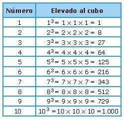 Potencia de números naturales  Ya no hay excusa para obtener malas calificaciones. Con Ciencia Pura, Tendrás el mejor promedio escolar. visitanos.