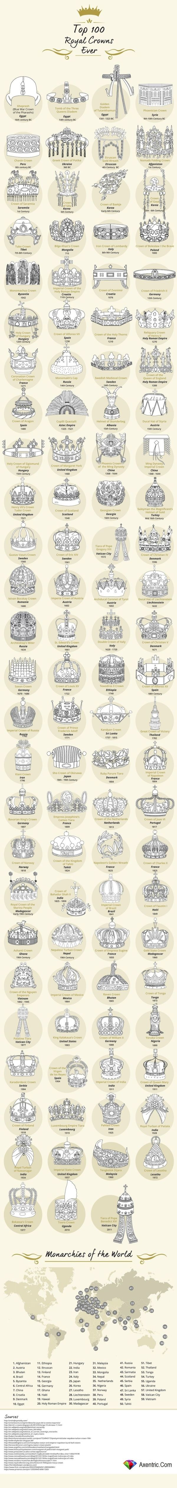 Top 100 Royal Crowns and Crown Jewels from the last 3500 years! by hattie