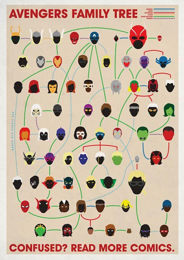 Trois arbres généalogiques de l'univers MARVEL qui vous permettrons de mieux comprendre les relations entre tous ces super héros répartis en trois familles : Avengers, X-Men et 4 Fantastiques. Des arbres généalogiques imaginés par l'illustrateur anglais Joe Stone. Si vous voulez allez plus loin vous pouvez aussi consulter les relations amoureuses dans l'univers X-Men ! (bon courage)