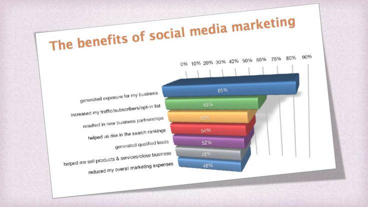 Benefits From Social Media- Abi Rajagopal