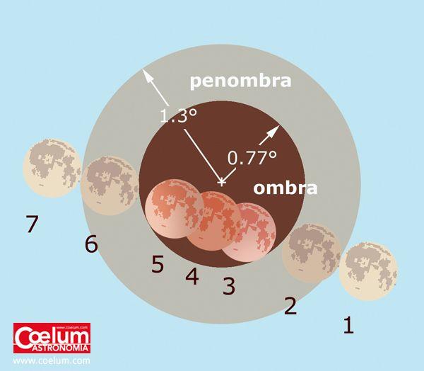"""ECLISSE TOTALE DI LUNA 2015 Nelle prime ore del 28 settembre potremo finalmente assistere anche dall'Italia, dove mancava da 4 anni, a un'Eclisse Totale di Luna. Da non perdere nonostante l'orario piuttosto""""scomodo"""". Al link tutte le circostanze e i suggerimento per osservarla e riprenderla al meglio! #superluna #lunarossa"""