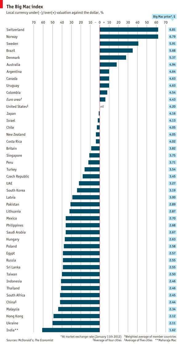 The Big Mac index. Indexed to the price of a Big Mac in the US, Switzerland has the most overvalued currency, by a staggering 62%. Cheaper francs, now!