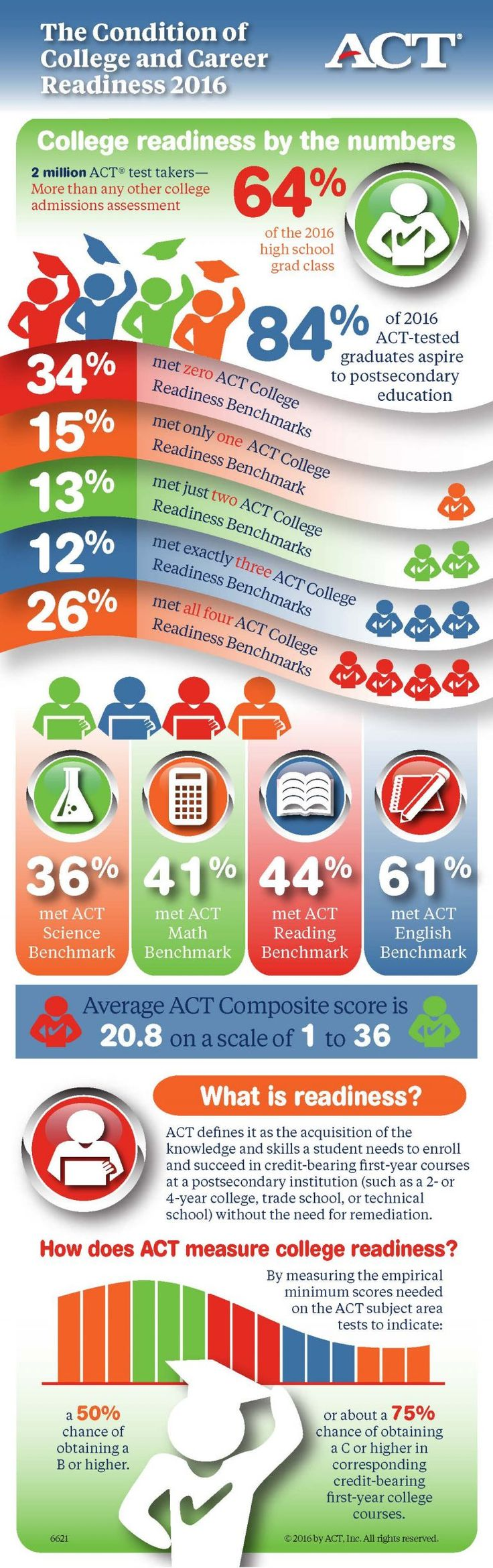 The Condition of College and Career Readiness 2016: 34% met zero ACT College Readiness Benchmarks. 26% met all four bookmarks.