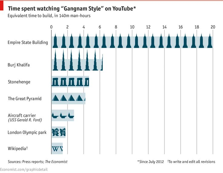 Daily chart: The hidden cost of Gangnam Style | The Economist