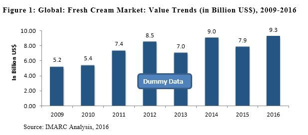 Global Fresh Cream Market to Reach 4.1 Million Tons by 2022, Influenced by Expanding Food and Beverage Industry Read more: http://www.imarcgroup.com/fresh-cream-market  #freshcream #market