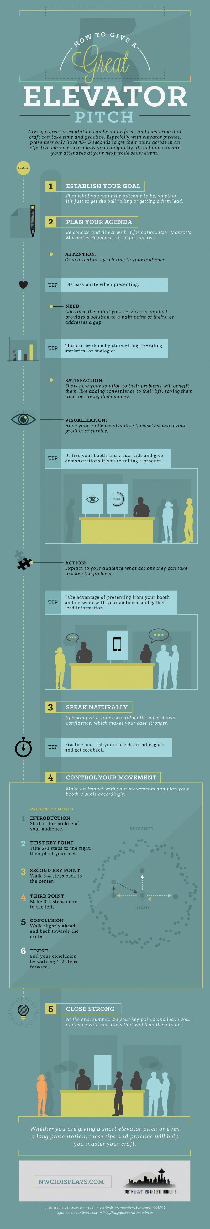 17 best images about elevator pitch marketing elevator pitch infographic cerca amb google