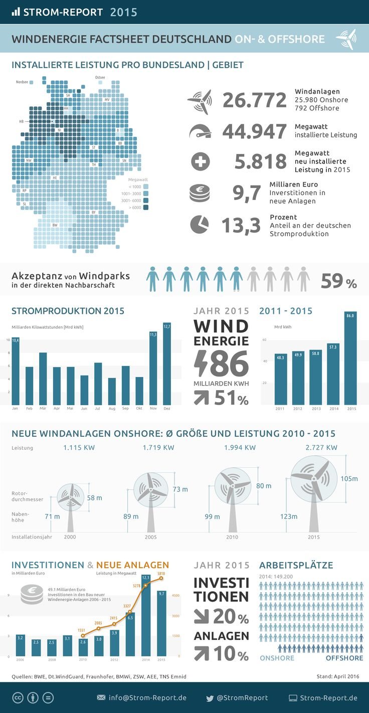 Windenergie in Deutschland 2015 - http://strom-report.de/download/windenergie-2015/ Deutschland, Windenergie, Windkraft