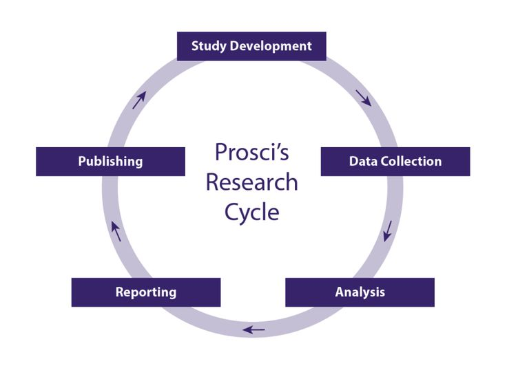 change management research Prosci's research process has helped thousands of businesses succeed in implementing change management learn more about prosci's research process.