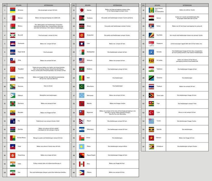 57 Negara ini bebas visa bagi WNI, bikin ingin cepat berkunjung!