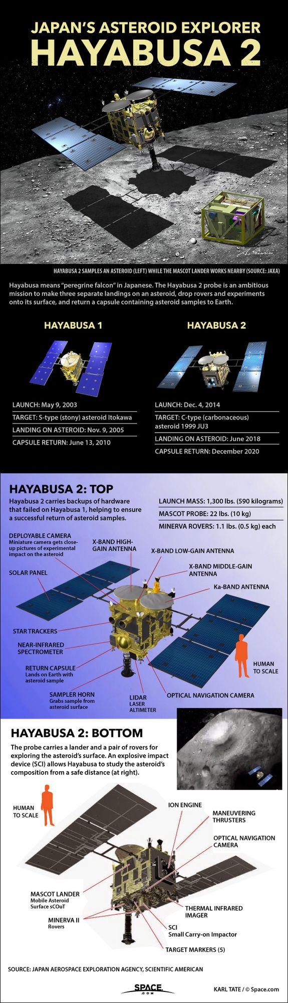 Japan's Hayabusa 2 embarks on landmark mission to hunt down an asteroid that could hold clues to how Earth formed [Space Future: http://futuristicnews.com/category/future-space/]