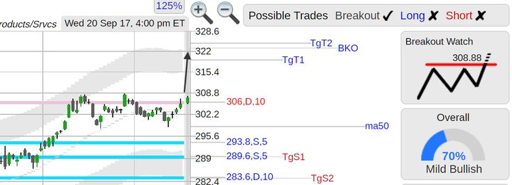 StockConsultant.com - $LMT (LMT) Lockheed Martin stock strong day, top of range breakout watch, volume 32% above normal, analysis  chart
