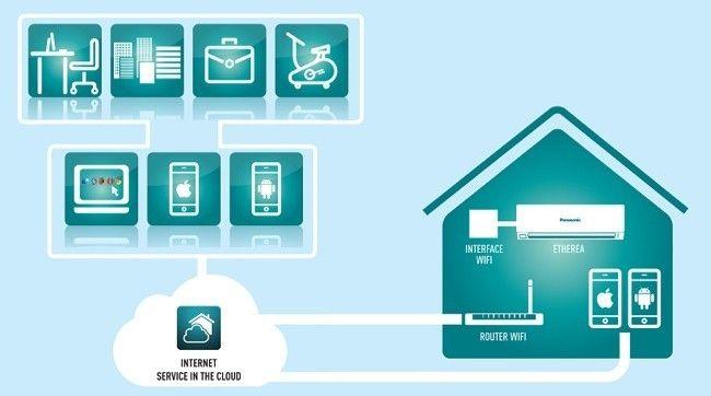 intesisHome, control remoto del aire acondicionado. Dispositivo inalambrico conectado al interior del aire acondicionado y lo podemos controlar a traver de la web, con dispositivos moviles.