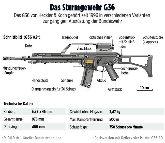 Das G36-Gewehr von Heckler&Koch – Infografik Bundeswehr info.BILD