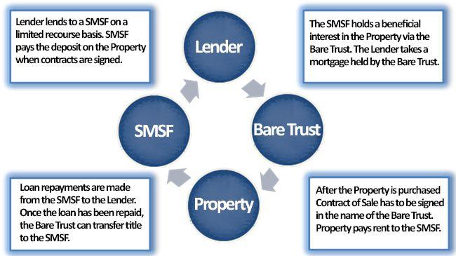 SMSF Borrowing Diagram