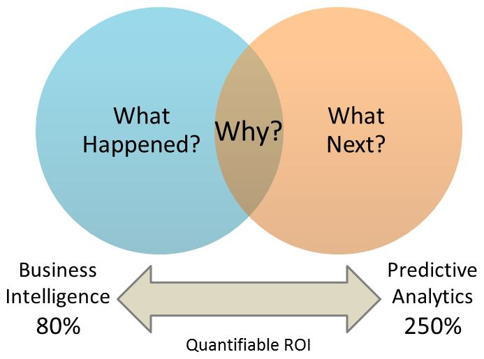 Forecasting with the Baum-Welch Algorithm and Hidden Markov Models - Data Science Central