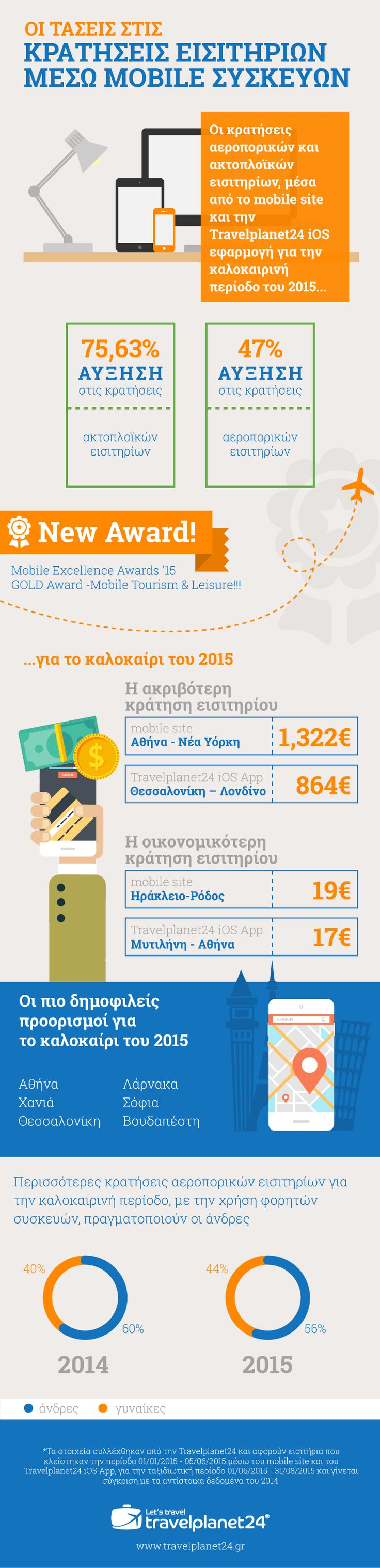 Mobile Trends in Greece #travelplanet24 #infographic