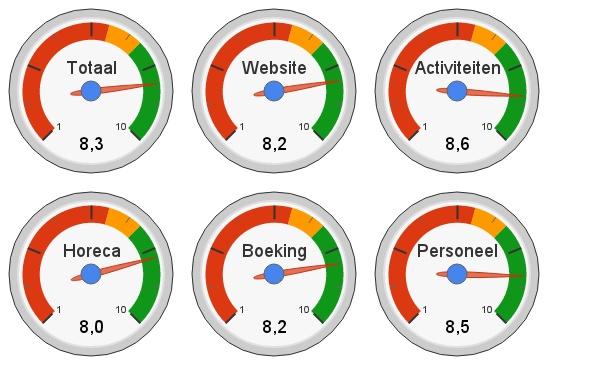 Klantenbeoordeling van AyersRock Zoetermeer horeca activiteiten personeel