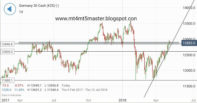 Dax Charts Short Term Price Action May Be Significant For Longer