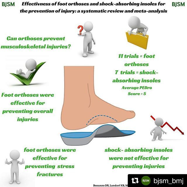 Infographics and more:  #sportsmedicine #fitness #repost #orthotics #infographics #bjsm #injury