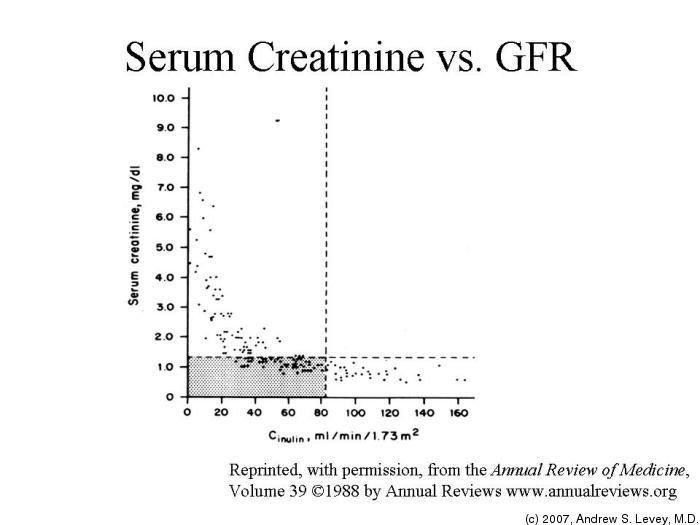 Astepaway New Search Experience Serum Creatinine Bun Creatinine Creatinine Levels