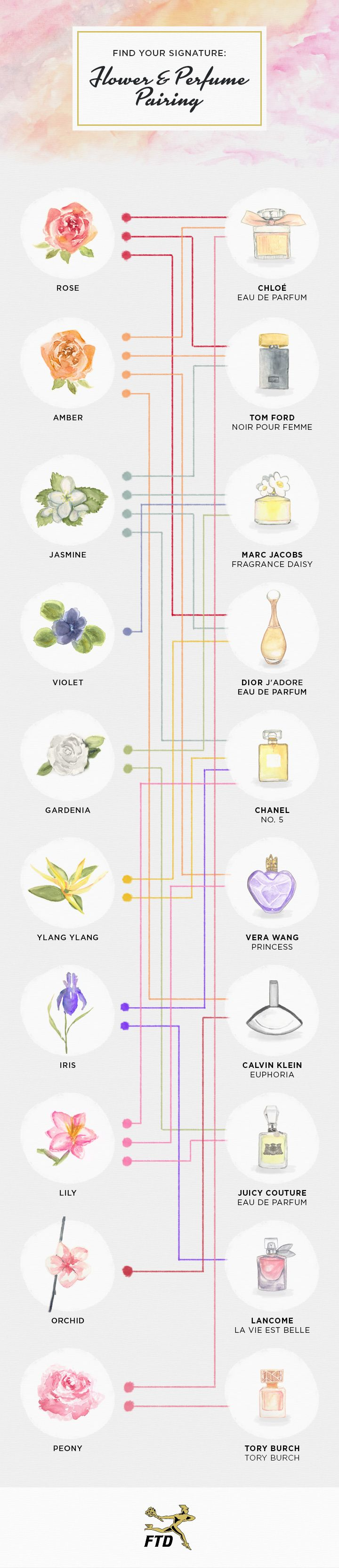 Flower & Perfume Pairings: Find Your Signature Scent - Fresh by FTD