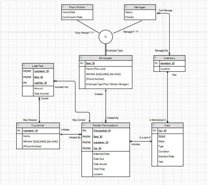 I Will Do Sql Oracle Database Design Er Diagrams And Sql Queries In 2020 Database Design Oracle Database Sql