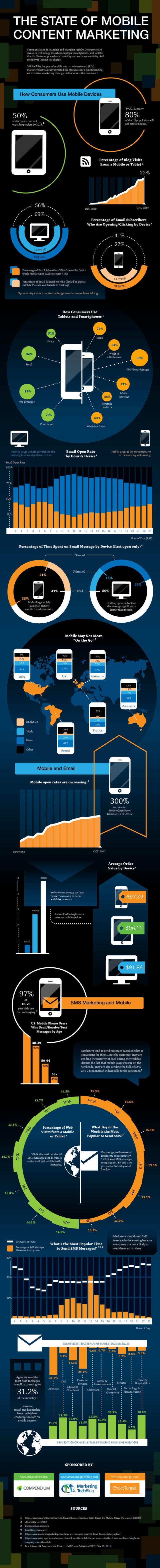 [Infographie] L'état du marketing de contenu sur mobile