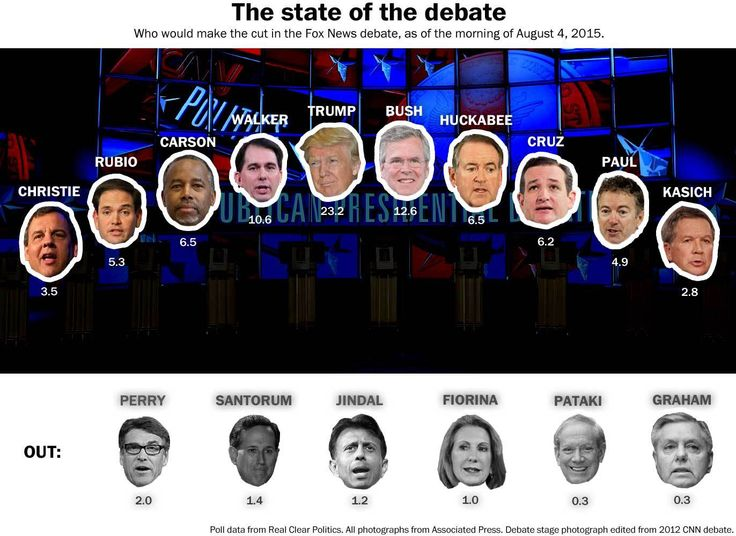 Assuming we don't get 19 more polls today, here's the Republican debate stage