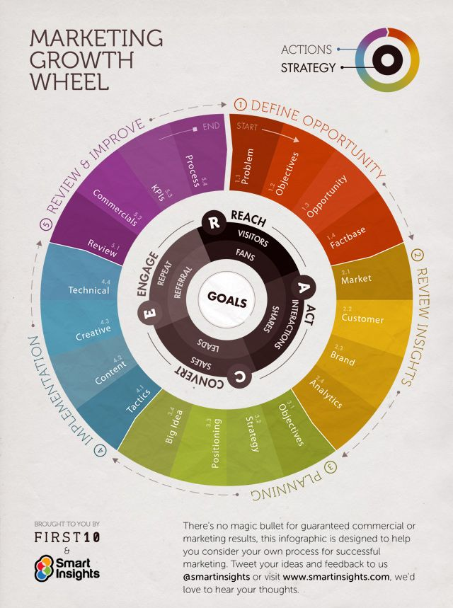 The Growth Wheel infographic developed in collaboration with First 10 Digital, aims to provide a visual way to think about your marketing planning focused on creating commercial growth by integrating digital channels.