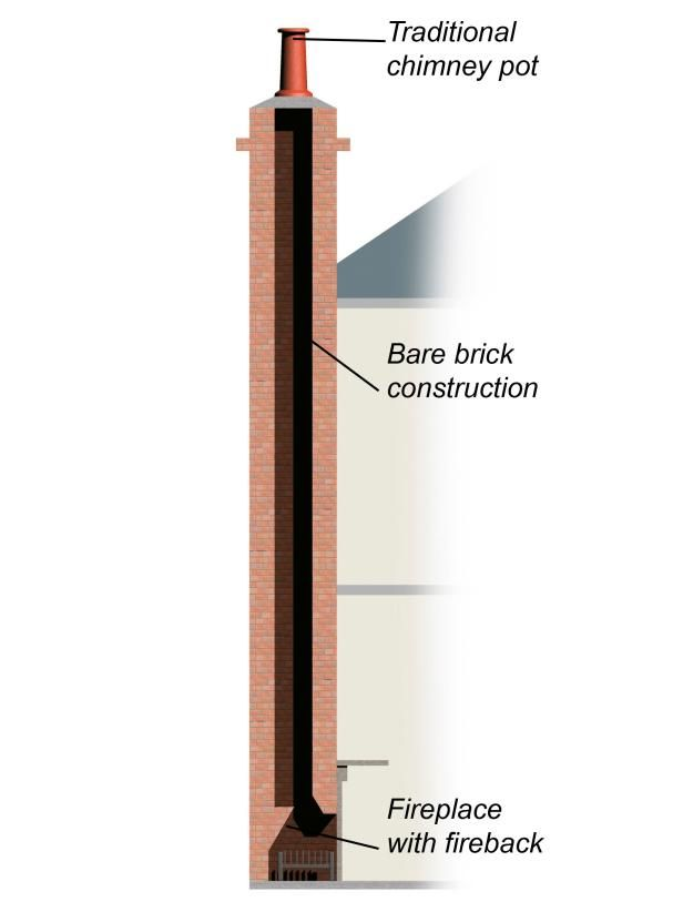 The Anatomy of a Fireplace: Flues, Chimneys and More | Basic chimney constructed of brick or stone.