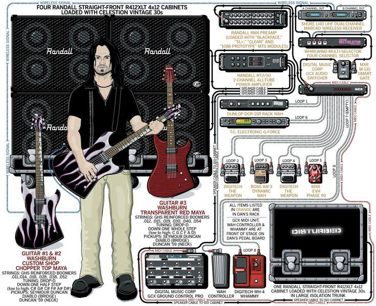 Dan Donegan – Disturbed – 2005 | Guitar.com