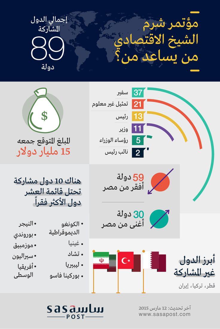إنفوجرافيك أبرز الحاضرين والغائبين في مؤتمر شرم الشيخ الاقتصادي ساسة بوست Infographic Infographic Design Acle