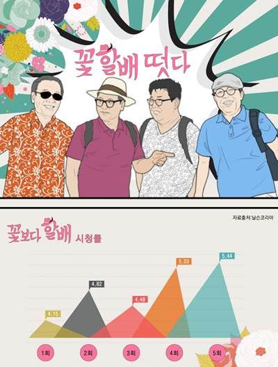 '꽃보다 할배' 경이적인 시청률, 요인분석 [인포그래픽] | 비주얼다이브