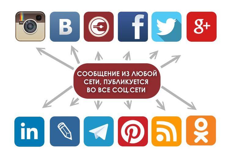📌Социальный Кросспостинг📌 - это автоматическое размещение одного и того же сообщения во все самые популярные социальные сети.  Допустим вы размещаете сообщение вконтакте, а оно автоматически отпровляется в другие социальные сети: ВКОНТАКТЕ, ОДНОКЛАССНИКИ, FACEBOOK, INSTAGRAM, TWITTER, LIVEJOURNAL, TELEGRAM, PINTEREST, LINKEDIN, GOOGLE+, ДНЕВНИКИ    СТОИМОСТЬ УСЛУГИ:  ✅ЭКОНОМ - 500 руб. в месяц  ВКОНТАКТЕ, ОДНОКЛАССНИКИ, FACEBOOK    ✅СТАНДАРТ- 1500 руб. в месяц  ВКОНТАКТЕ, ОДНОКЛАССНИКИ…
