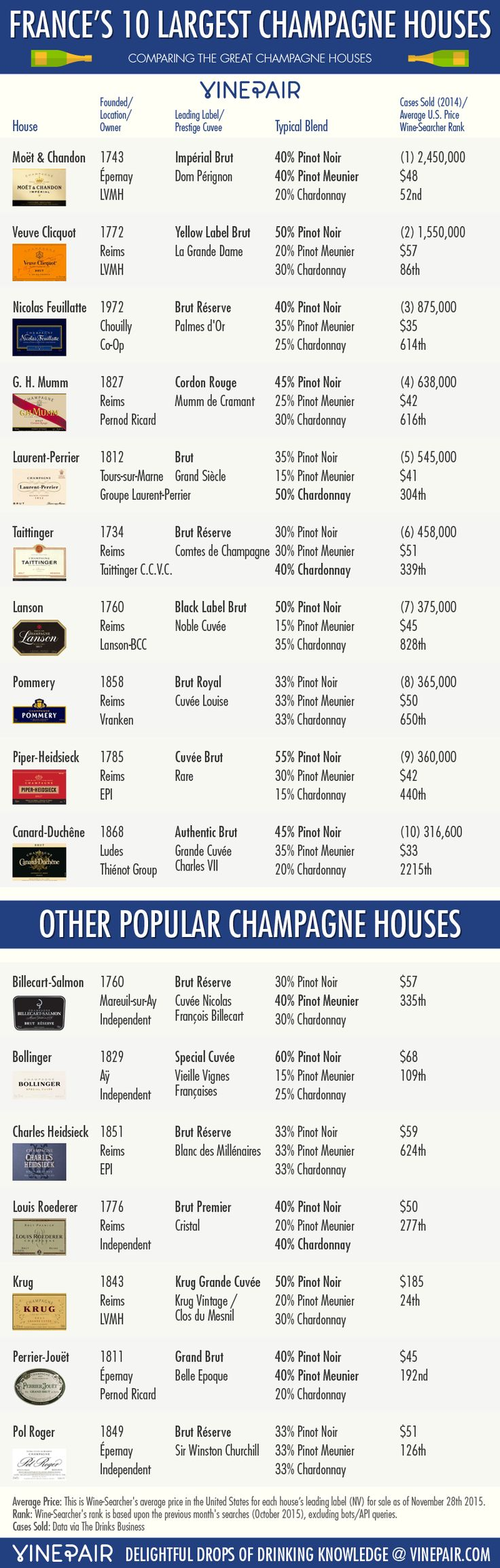 Comparing France's 10 Largest Champagne Houses [INFOGRAPHIC]