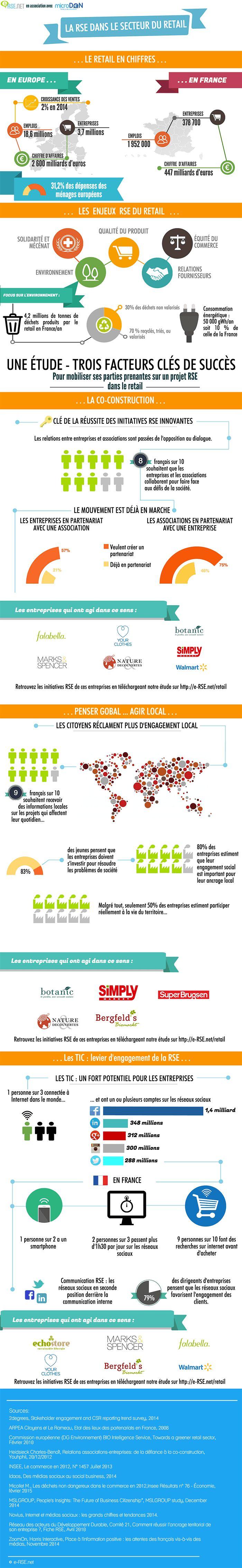 80% des Français souhaitent qu'entreprises et associations travaillent de concert pour relever les défis de société. #RH #RSE