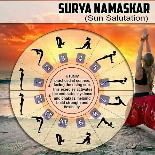 Forum on this topic: Learn How to Do Surya Namaskara A, learn-how-to-do-surya-namaskara-a/