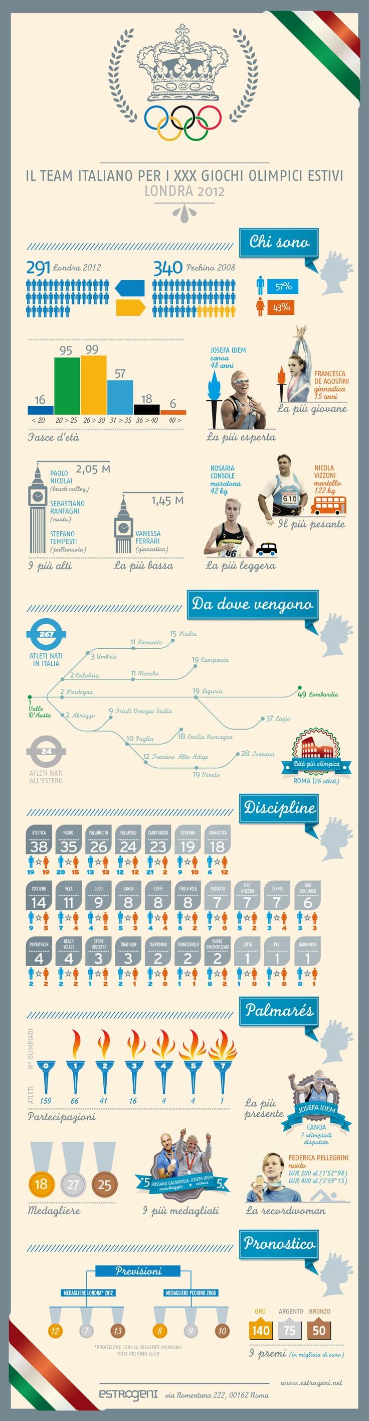 infografica: tutti i numeri della nazionale italiana #londra2012