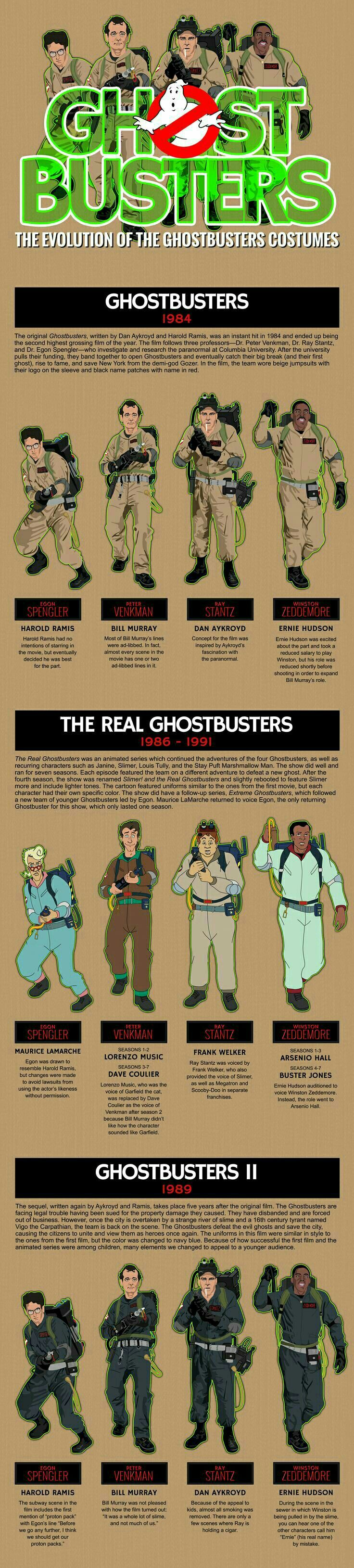 The evolution of the original Ghostbusters uniforms