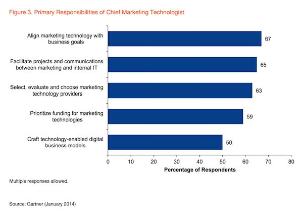 Primary Responsibilities of Chief Marketing Technologists