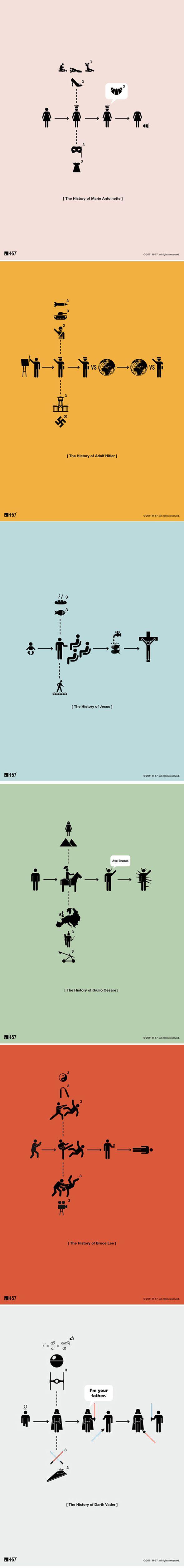 L'histoire en quelques pictogrammes    L'agence de design H-57 basée à Milan en Italie, a réalisé une série d'affiches minimalistes. Le but est d'expliquer en quelques pictogrammes la vie de personnages célèbres. Une histoire simplifiée, bourrée de clins d'œil et d'humour. Voila une série d'affiches que j'affectionne tout particulièrement.