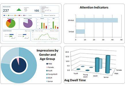 Audience Measurement Tool